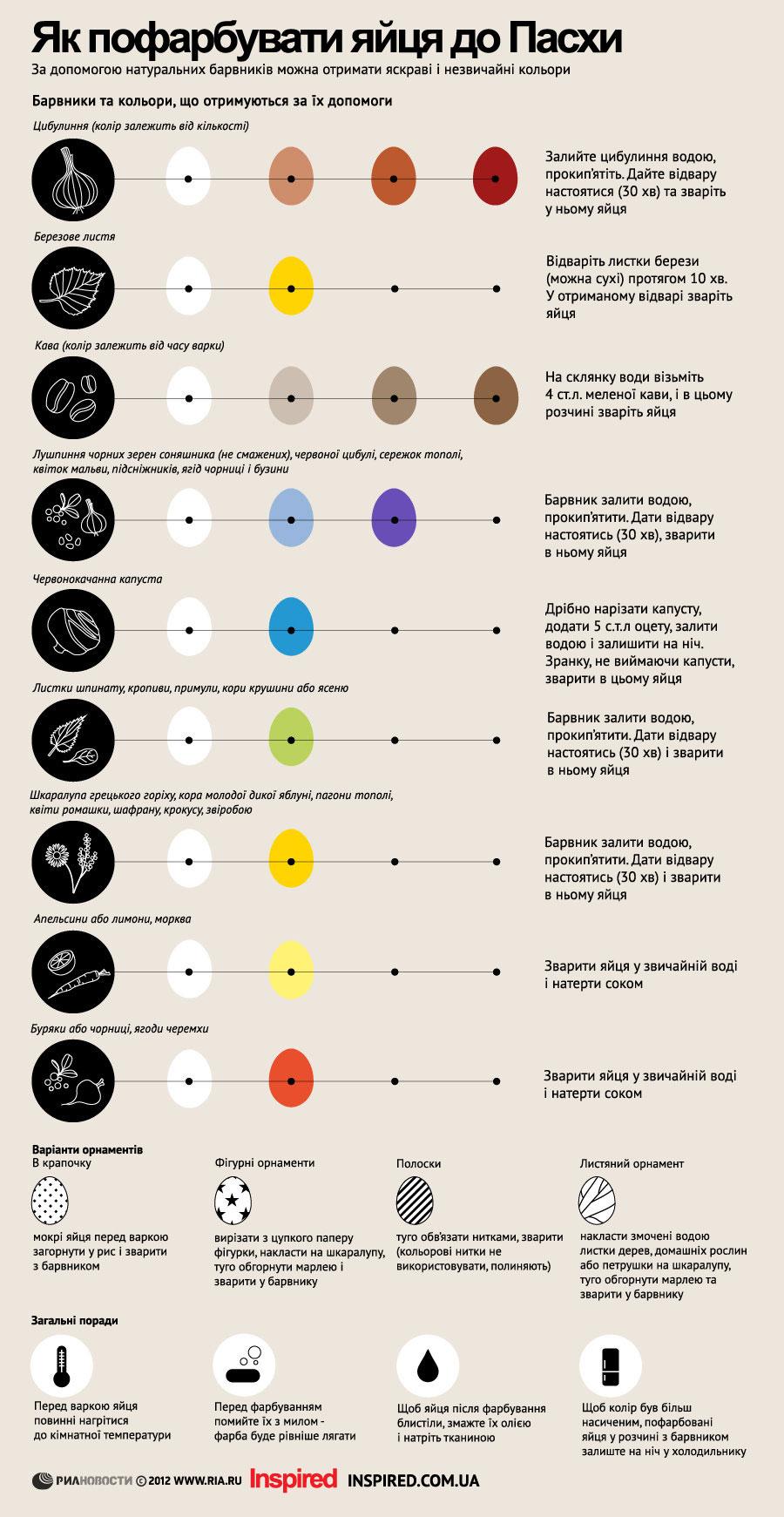 Як пофарбувати яйця до Пасхи