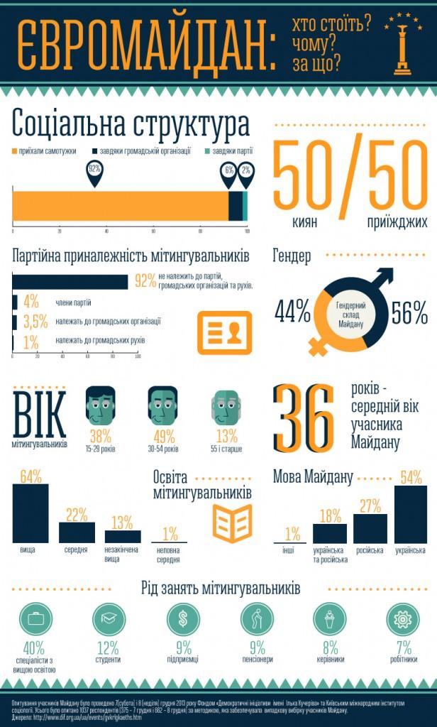 maidan_statystyka2