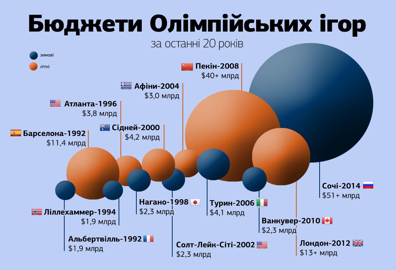 Інфографіка: бюджети Олімпійських ігор