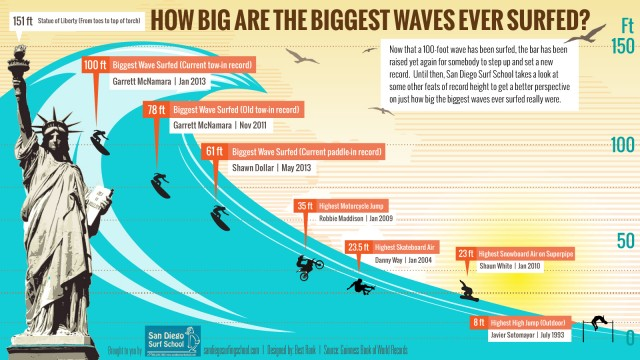 biggest-waves