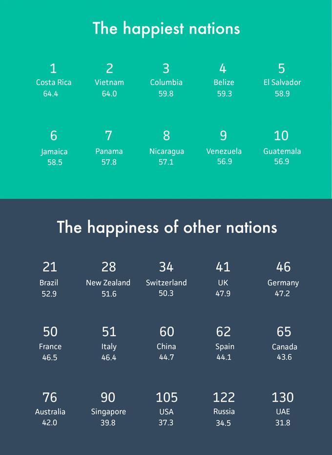 HappinessIndex07