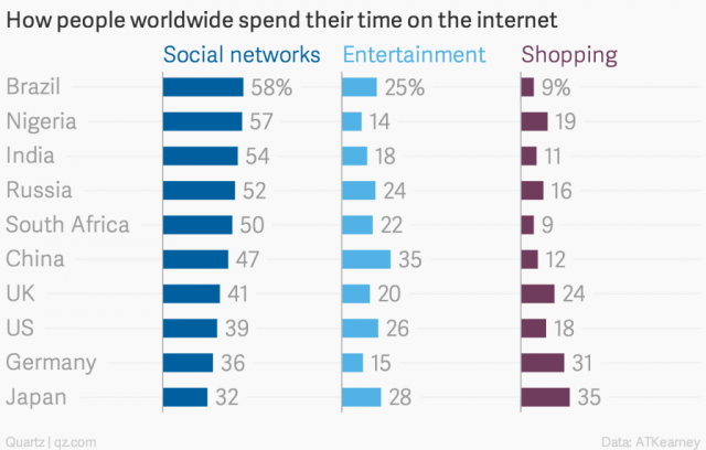 how-people-worldwide-spend-their-time-on-the-internet-social-networks-entertainment-shopping_chartbuilder