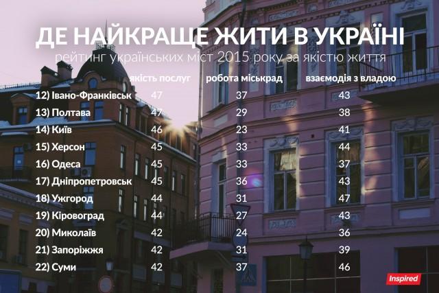 cities-2015-b