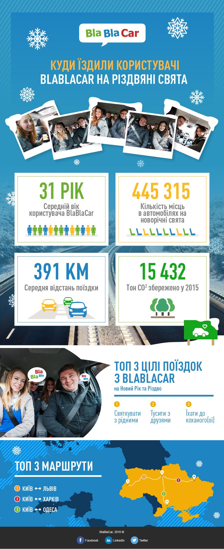 BlaBlaCar infographics